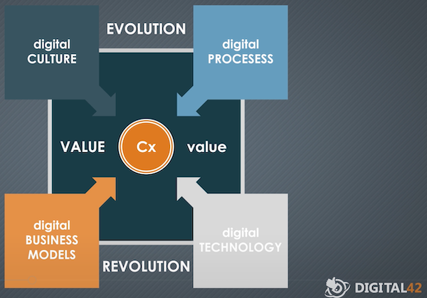 Foundations of Digital Business: Digital Technologies, Digital Business Models, Digital Processes and Digital Culture.